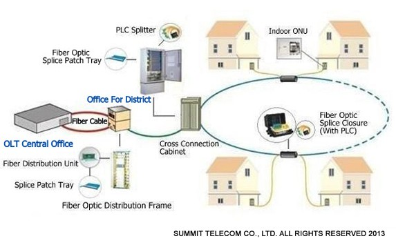Ftth solution fiber to the home solutions summit telecom for Home telecom