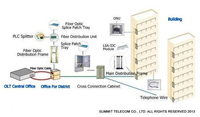 fttb dsl solution fiber to the building dsl solutions summit telecom rh summittelecomm com Telephone Line Wiring Diagram DSL Phone Line Wiring Diagram